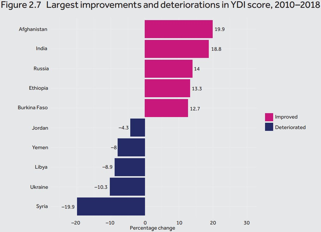 Improvements and Deteriorations according to Commonwealth Report
